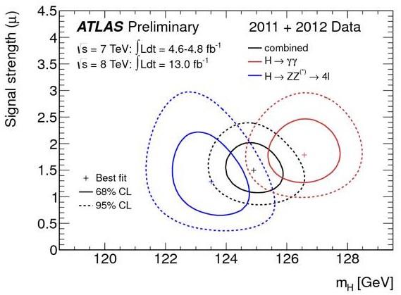 Aparece una sorpresa: círculo azul muestra señal de 123.5 GeV, rojo muestra señal de 126,5 GeV. Fuente: CERN