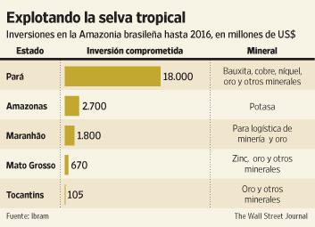 inversiones_amazonia