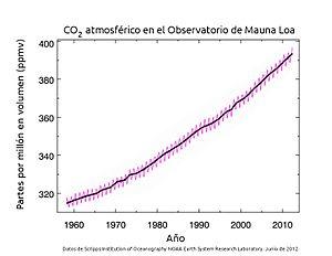 La Curva Keeling : Concentraciones CO2 atmosférico medidas en el observatorio de Mauna Loa (Hawái) de 1958 a 2012