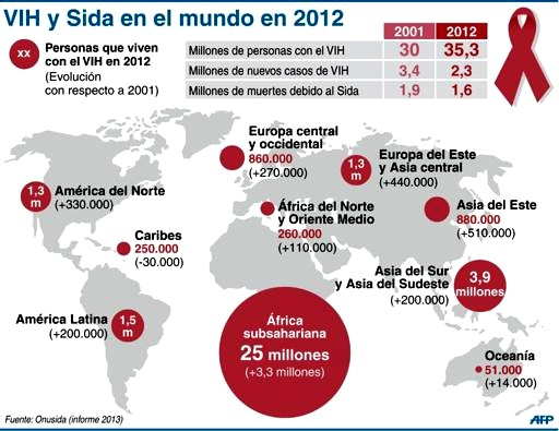 SIDA_VIH_mundo