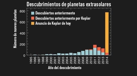 Kepler_descubrimientos