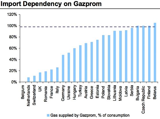 dependencia-gazprom-europa