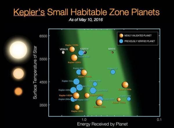 Nueve exoplanetas confirmados este martes orbitan en la zona habitable de su sol, una distancia de su estrella que les permite tener temperaturas que favorecerían la existencia de agua líquida. Artículo publicado en MysteryPlanet.com.ar: La misión espacial Kepler hace historia al confirmar la existencia de 1.284 nuevos exoplanetas http://mysteryplanet.com.ar/site/la-mision-espacial-kepler-hace-historia-al-confirmar-la-existencia-de-1284-nuevos-exoplanetas/