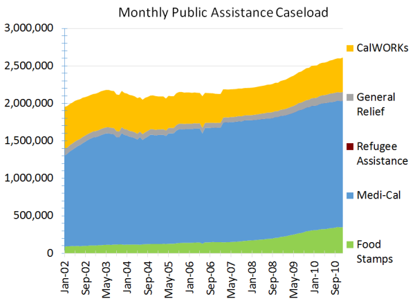 Monthly-Public-Assistance