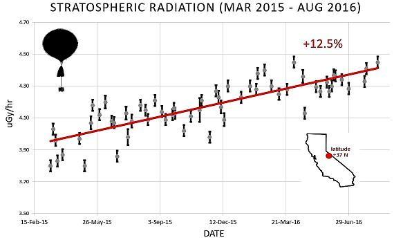 Rayos cósmicos. Se registra un aumento de un 12,5% entre marzo 2015 y agosto 2016. (Spaceweather.com)