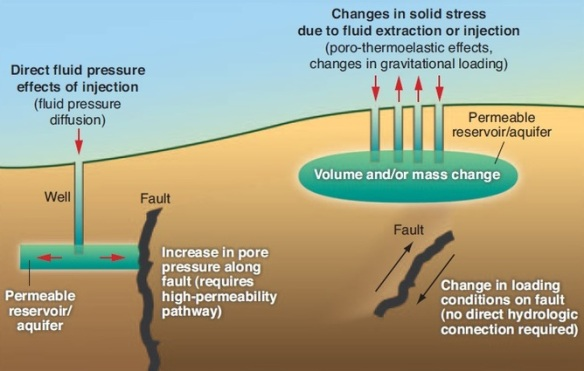fracking-earthquake-chart1