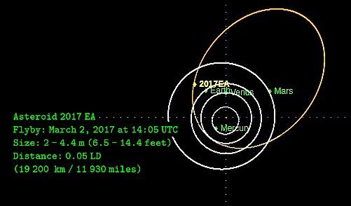 asteroid-2017-ea